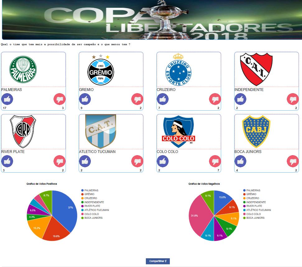 Libertadores da América